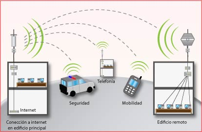 Esquema de una Red WiFi
